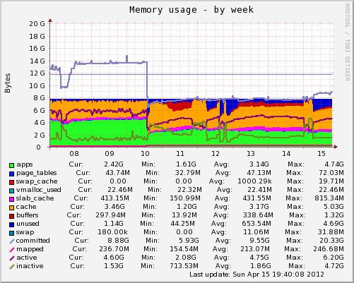 rootserver.die-lega.org-memory-week.png