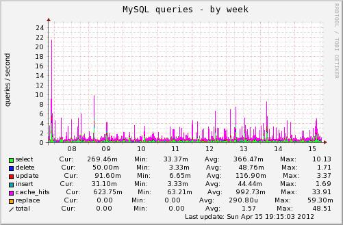 webspace.die-lega.org-mysql_queries-week.png
